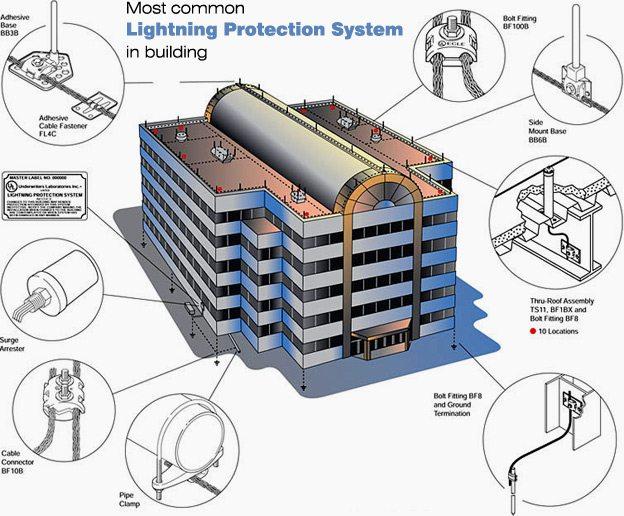 Lightning Protection Systems Grounding System Lightning Rods